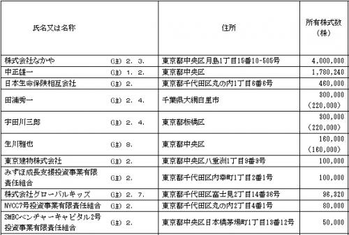 グローバルグループ(6189)ベンチャーキャピタルと株主名簿