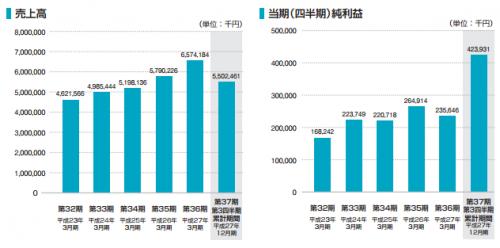 アイドママーケティングコミュニケーション(9466)IPO売上推移