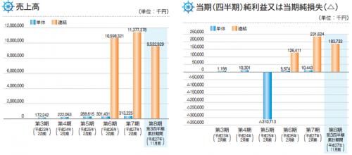 ヨシムラ・フード・ホールディングス(2884)IPO初値予想