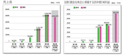 アカツキ(3932)新規上場承認IPO