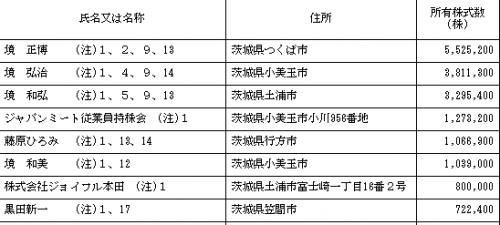 ジャパンミート(3539)ロックアップ分析