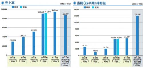 グローバルウェイ(3936)IPO新規承認