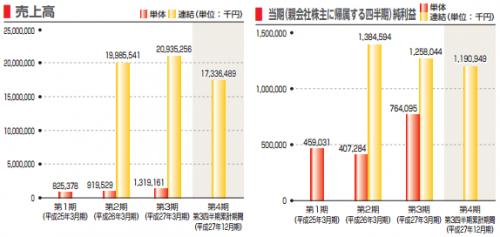 丸八ホールディングス(3504)IPO新規上場承認名証
