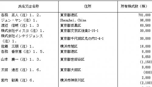 グローバルウェイ(3936)IPO初値と評判