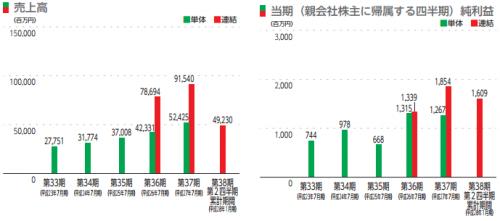 ジャパンミート(3539)IPO業績予想