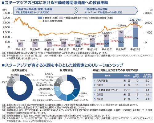 スターアジア不動産投資法人資金の運用状況