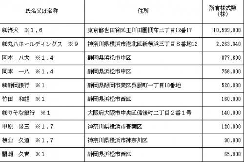 丸八ホールディングス(3504)IPOロックアップ