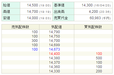 グローバルウェイ(3936)PTS結果