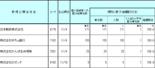 安藤証券のIPO抽選結果を調べてみました