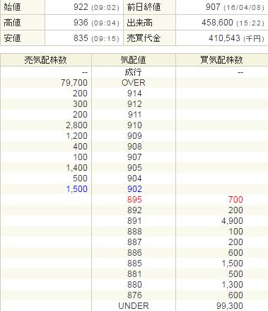 丸八ホールディングス(3504)配当金が出る