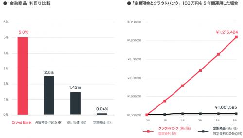 クラウドバンクと定期預金の比較