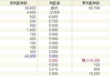 グローバルウェイ(3936)IPO初値結果