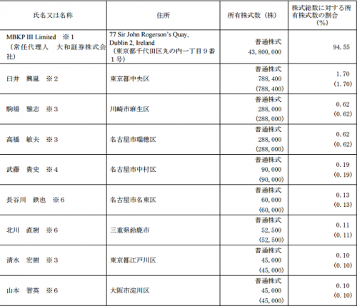 コメダホールディングス(3543)ロックアップ