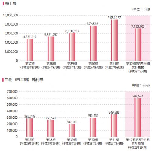 やまみ(2820)IPOが新規上場承認