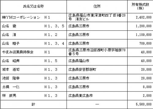 やまみ(2820)IPOロックアップ