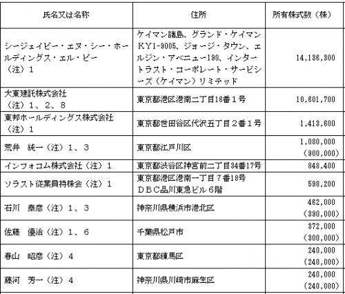 ソラスト(6197)IPO株主