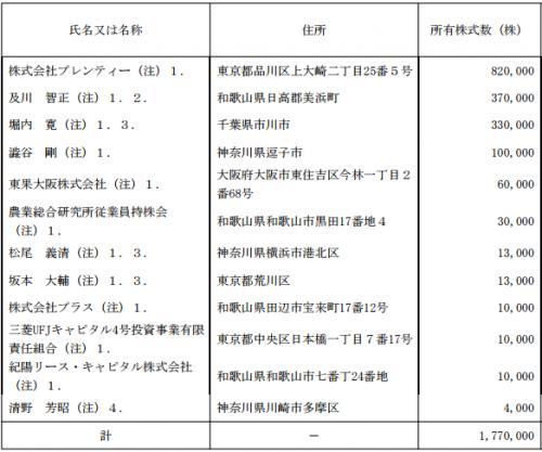 農業総合研究所IPOロックアップとVC状況