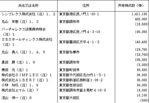 バーチャレクス・コンサルティング(6193)株主分析