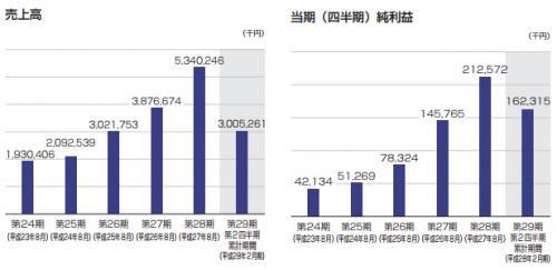 セラク(6199)IPO初値予想