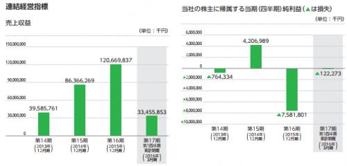 LINE(3938)IPO