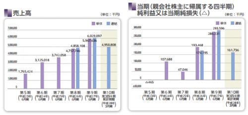 デュアルタップ(3469)IPO業績評価