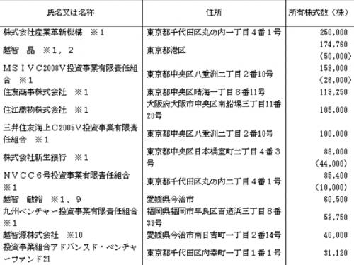 リファインバース(6531)IPO株主構成とロックアップ