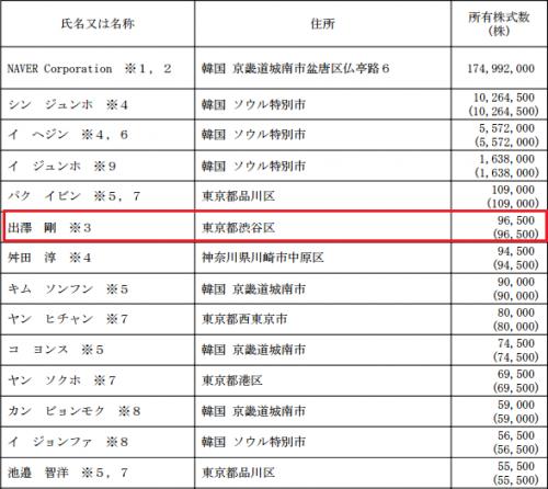 LINE(3938)株主名簿とロックアップ