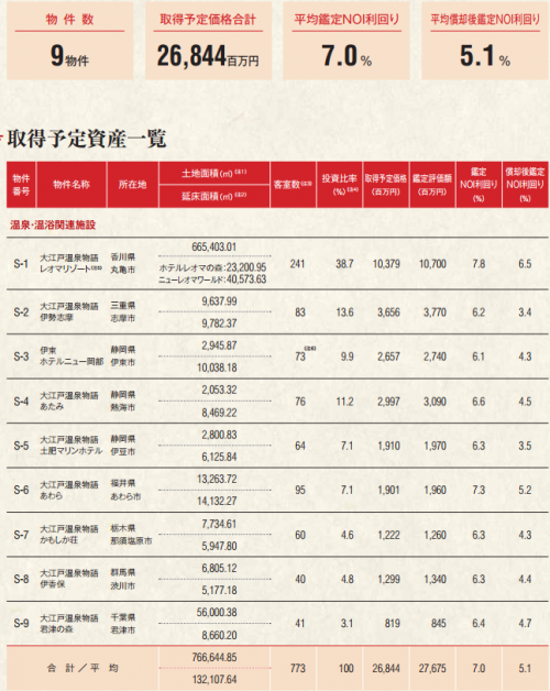 大江戸温泉リート投資法人(3472)IPO
