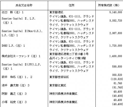 ベイカレント・コンサルティング(6532)IPOロックアップ