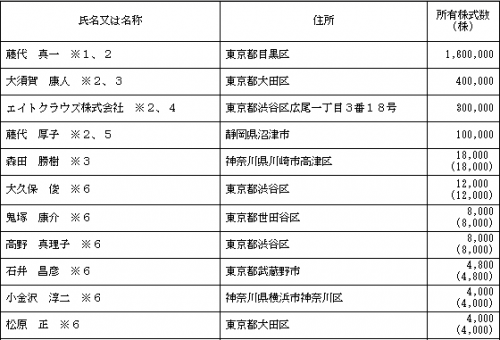 シンクロ・フード(3963)IPO株主ロックアップ