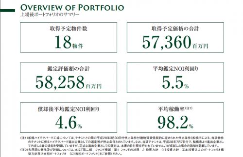 さくら総合リート投資法人(3473)総合型リート