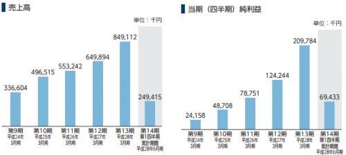 シンクロ・フード(3963)IPO