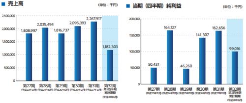 ノムラシステムコーポレーション(3940)IPO人気ランキング