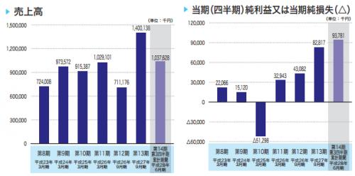 チェンジ(3962)IPO業績と利益