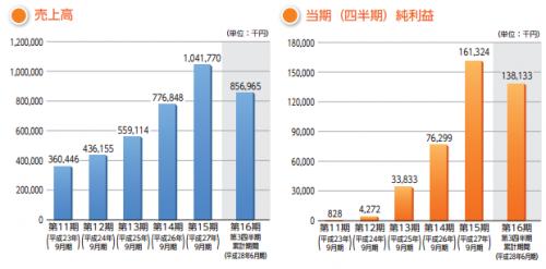 カナミックネットワーク(3939)IPO業績
