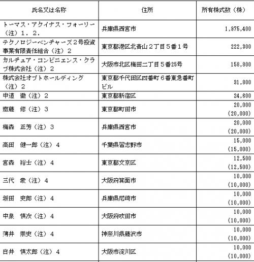 シルバーエッグ・テクノロジー(3961)株主ロックアップ