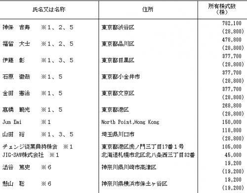 チェンジ(3962)IPO株主保有比率