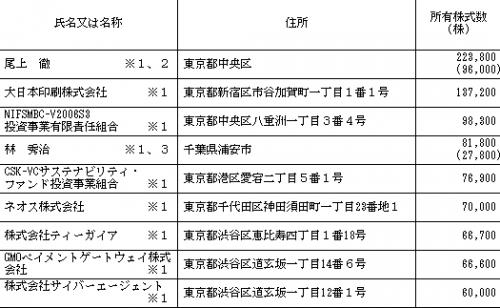 バリューデザイン(3960)IPO