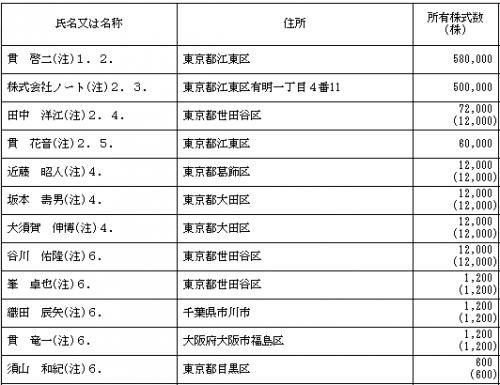 串カツ田中(3547)IPO株主