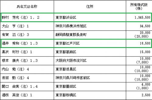 ノムラシステムコーポレーション(3940)ロックアップ