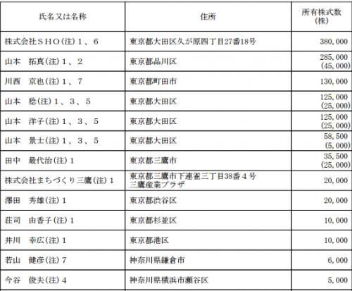 カナミックネットワーク(3939)IPO