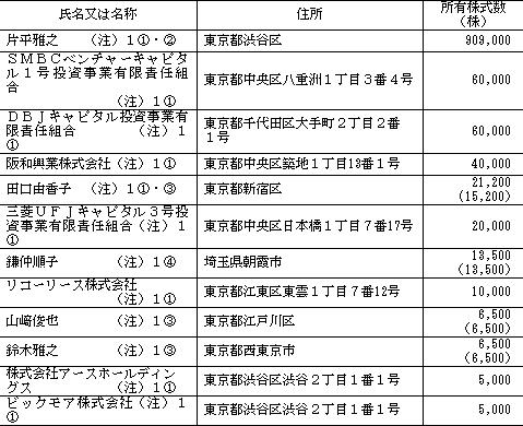 G-FACTORY(3474)IPOロックアップ