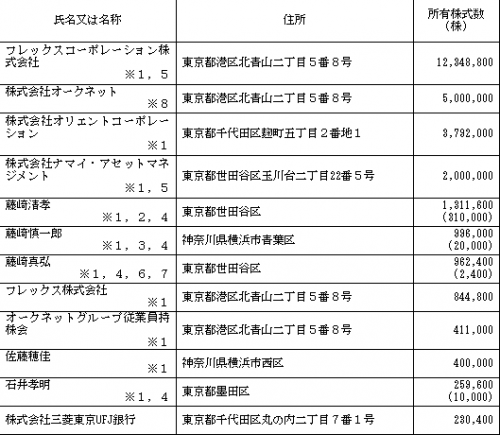 オークネット(3964)IPO新規上場承認
