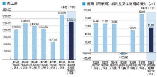 キャピタル・アセット・プランニング(3965)IPO業績予想