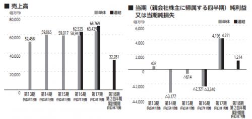 %e3%83%90%e3%83%ad%e3%83%83%e3%82%af%e3%82%b8%e3%83%a3%e3%83%91%e3%83%b3%e3%83%aa%e3%83%9f%e3%83%86%e3%83%83%e3%83%89%ef%bc%883548%ef%bc%89ipo%e6%a5%ad%e7%b8%be
