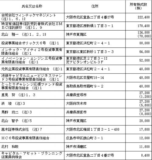 キャピタル・アセット・プランニング(3965)株主とロックアップ