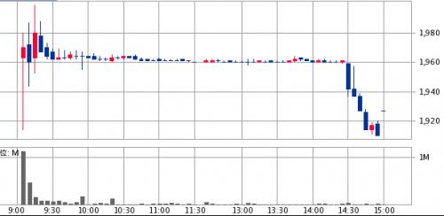 ベイカレント・コンサルティング(6532)初値結果