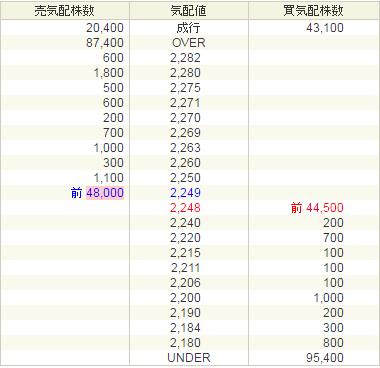 デファクトスタンダード(3545)初値結果は2300円