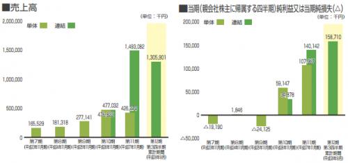 %e3%83%95%e3%82%a3%e3%83%ab%e3%83%bb%e3%82%ab%e3%83%b3%e3%83%91%e3%83%8b%e3%83%bcipo%e8%a9%95%e5%88%a4