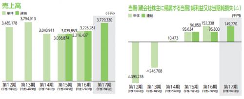 %e3%83%aa%e3%83%8d%e3%83%83%e3%83%88%e3%82%b8%e3%83%a3%e3%83%91%e3%83%b3%e3%82%b0%e3%83%ab%e3%83%bc%e3%83%97%ef%bc%883556%ef%bc%89ipo%e4%b8%8a%e5%a0%b4%e8%a9%95%e5%88%a4
